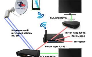 Как подключить планшет к триколор тв и настроить телевидение