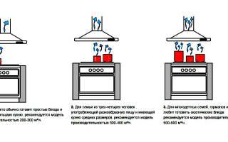 Как рассчитать мощность и производительность вытяжки для кухни