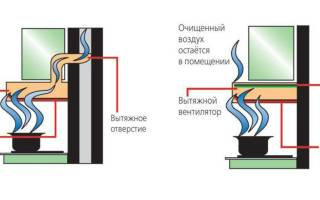 Угольная вытяжка: плюсы, виды фильтров, мифы