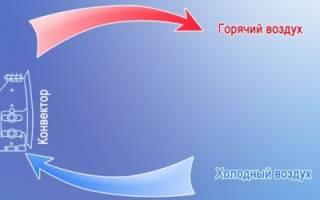 Электрический плинтусный конвектор: конструкция, преимущества, монтаж
