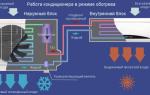 Отопление кондиционером: принцип работы, эффективность системы зимой, правила использования